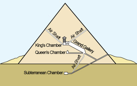 Great Pyramid Diagram