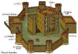 Medieval Life - Types of Castle - History on the Net