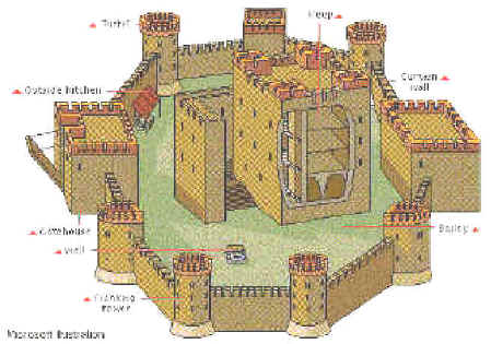 Stone Keep Castles - History on the Net