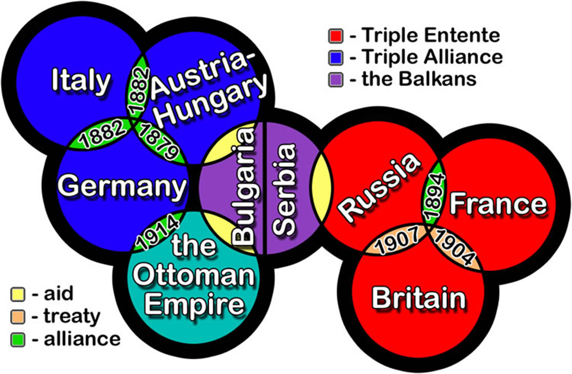 the origins of wwi pre war treaties alliances