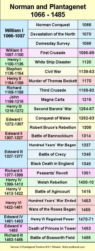 Norman and Plantagenet Timeline