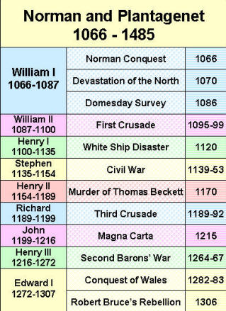 chronology timelines history
