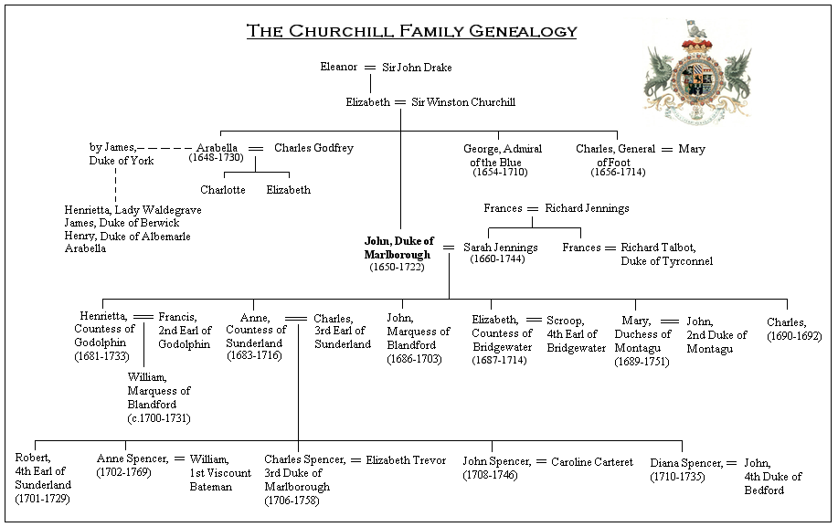 Churchill Family Tree: From Winston to the Duke of Marlborough