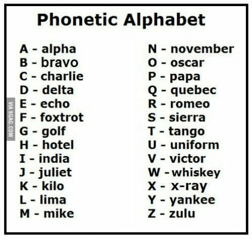 Phonetic Alphabet How Soldiers Communicated History